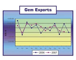 Gem Exports from Sri Lanka (2006-2007)