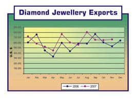 Diamond Jewellery Exports from Sri Lanka (2006-2007)