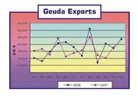 Geuda Exports(Corundum) from Sri Lanka(2006-2007)