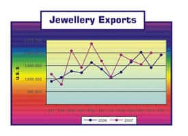 Jewellery Exports from Sri Lanka(2006-2007)