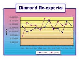 Diamond Re Exports from Sri lanka 2006-2007