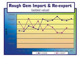 Rough Gem Import and Re-Export from Sri Lanka 2006-2007