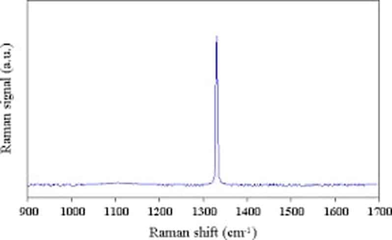 RAMAN SPECTRUM OF TYPE IIa COLORLESS DIAMONDS
