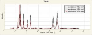 RAMAN SPECTRUM OF TOPAZ