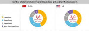 NUMBER OF DIAMOND JEWELRY PURCHASES PER YEAR AS GIFTS AND FOR THEMSELVES