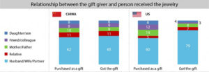 RELATIONSHIP BETWEEN GIFT GIVER AND RECEIVER