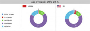AGE GROUPS OF RECIPIENTS OF GIFTS
